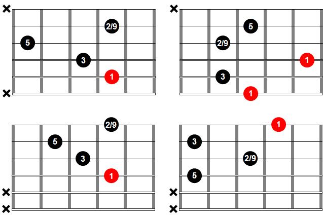Acordes de guitarra - Acorde add2 o add9