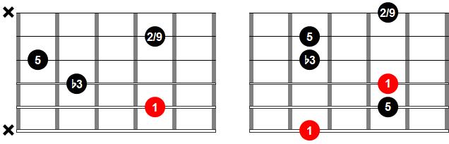 Acordes de guitarra - Acorde m add2 o m add9