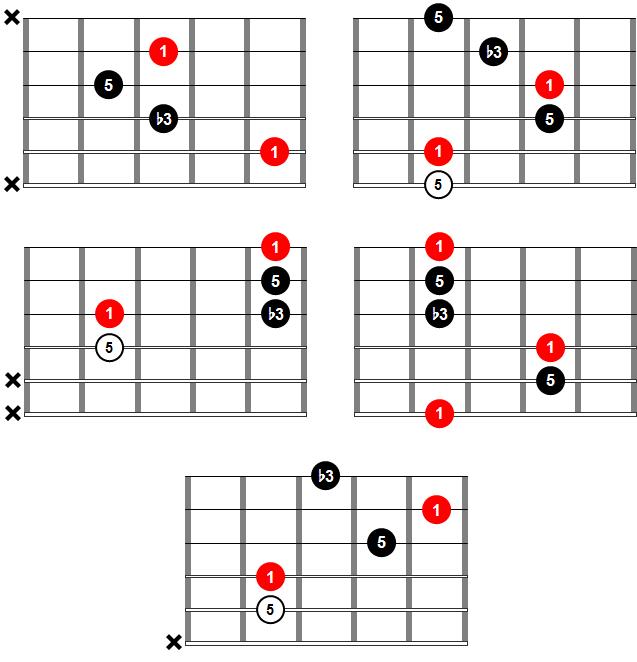 Acordes de guitarra - Acorde menor