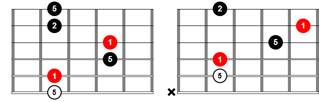 Acordes de guitarra - Acorde sus2