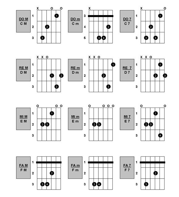 guitarra clasica espanola digitacion: