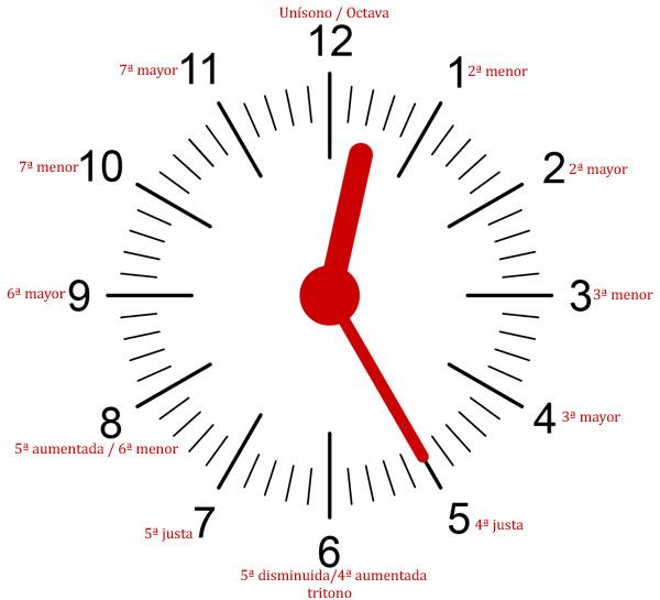 Reloj de intervalos