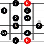 Armonización de la escala menor melódica