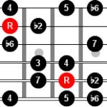 La escala armónica mayor doble y sus modos