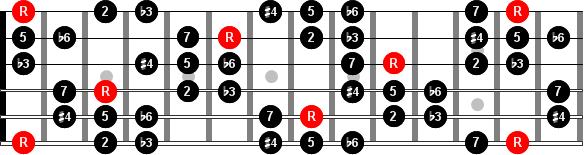 Escala húngara menor o menor armónica #4