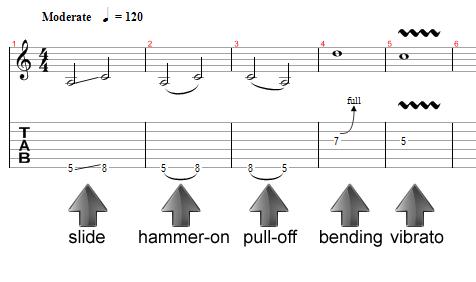 Recursos en la guitarra