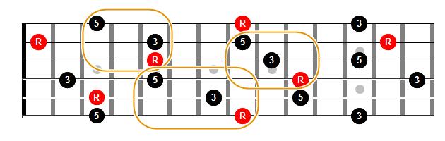 Triadas mayores en estado fundamental en cuerdas contiguas