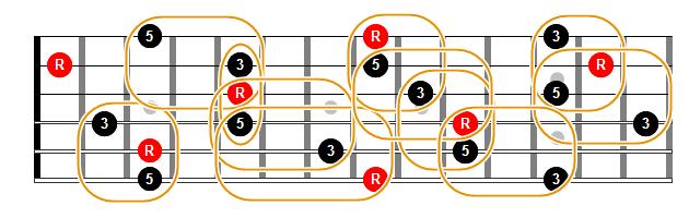 Triadas mayores en cuerdas contiguas