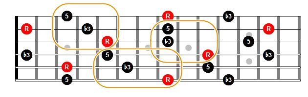 Triadas menores en estado fundamental en cuerdas contiguas