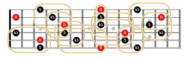 Triadas menores en cuerdas contiguas