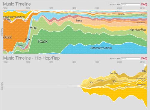 Music Timeline de Google