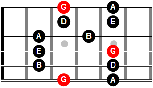 Diagramas de guitarra