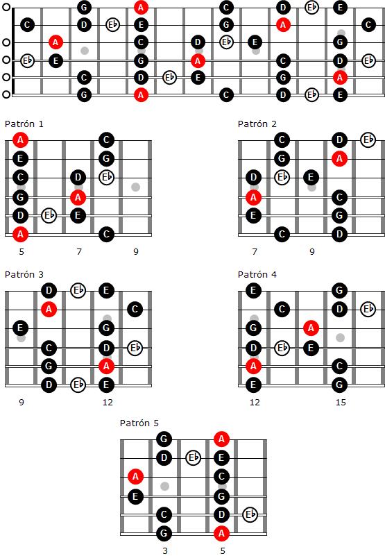 Escala de blues de La