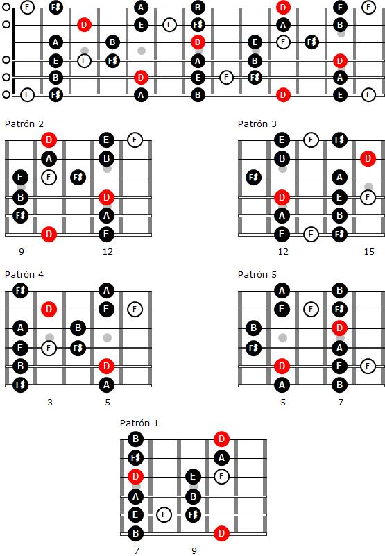 Escala mayor de blues de Re