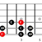 Escala menor armónica de Fa