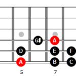 Escala menor armónica de La