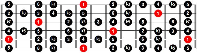 Escala de blues compuesta o escala hip