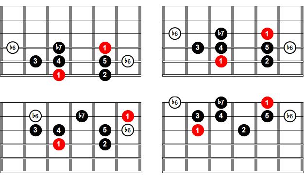 Digitación de la escala mixolidia b6