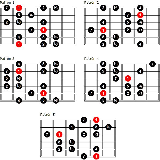Digitación de la escala menor armónica por patrones