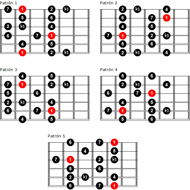 Digitación de la escala menor melódica por patrones