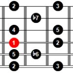 Escala Mixolidia b6