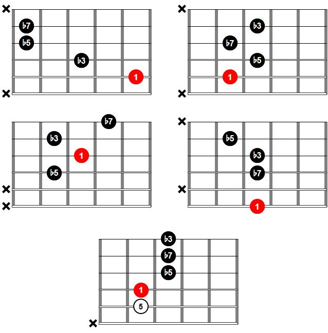 Acordes de guitarra - Acorde m7b5