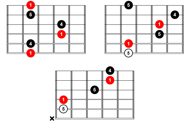 Acordes de guitarra - Acorde sus4